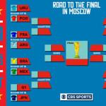 فیفا ورلڈ کپ کے ناک آئوٹ مرحلے کا آغاز آج سے ہو رہا ہے