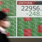ٹوکیو کا نکی 225 انڈیکس پیر کو 233.24 پوائنٹ 1.01فیصد سے گر کر 22971.94 پوائنٹ پر بند ہوا